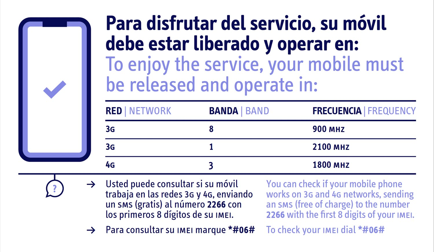 Diagram to explain if your phone will work with internet in Cuba